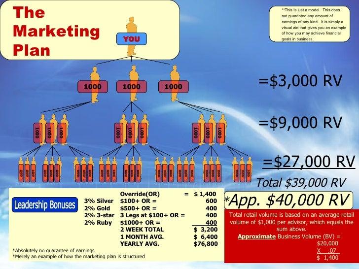 Advocare business plan