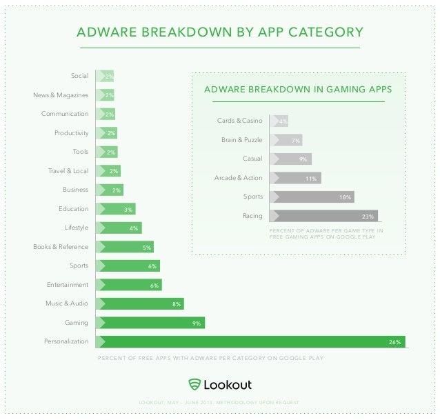 Adware Breakdown by App Category