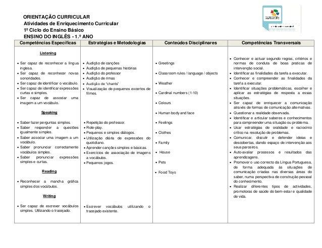 ORIENTAÇÃO CURRICULAR Atividades de Enriquecimento Curricular 1º Ciclo do Ensino Básico ENSINO DO INGLÊS - 1.º ANO Competê...