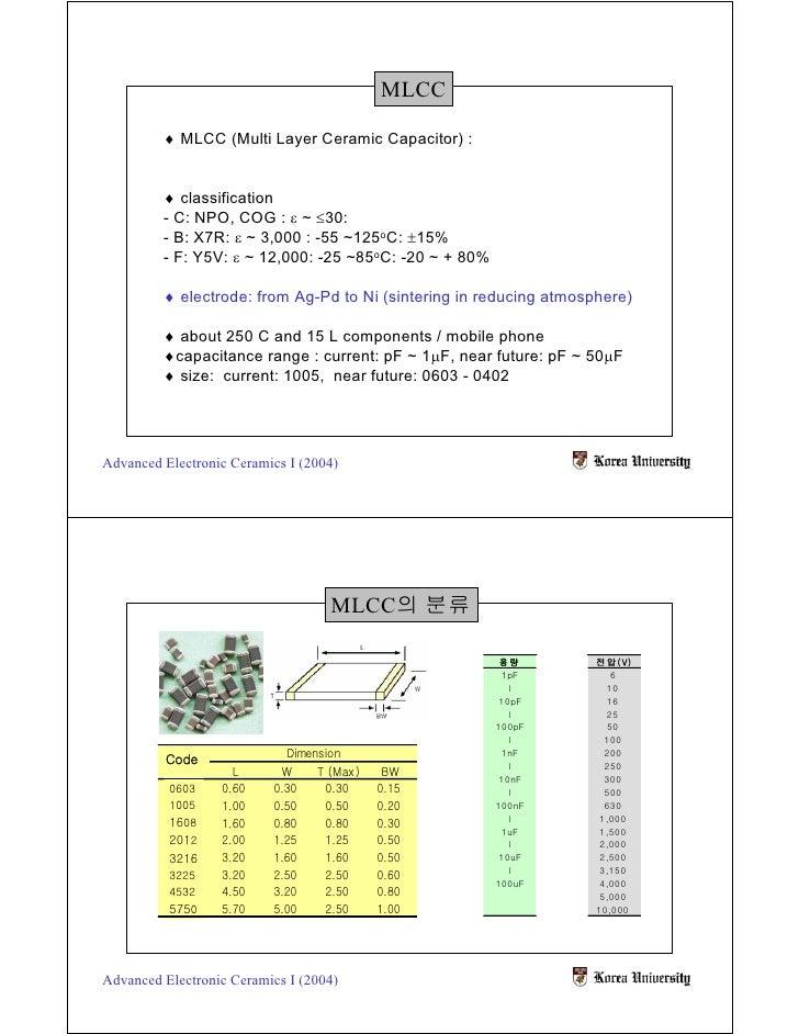 MLCC           ♦ MLCC (Multi Layer Ceramic Capacitor) :            ♦ classification          - C: NPO, COG : ε ~ ≤30:     ...