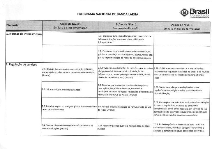 Ações do Programa Nacional de Banda Larga