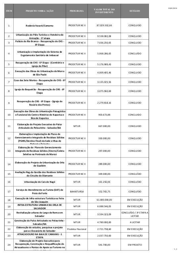 29/01/2014  ITEM  PROJETO / OBRA / AÇÃO  PROGRAMA  VALOR TOTAL DO INVESTIMENTO  ESTÁGIO  1  Rodovia Itacaré/Camamu  PRODET...
