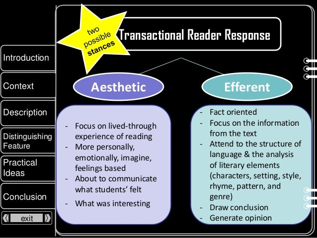 reader response theory essay The next component of reader-response criticism is the subjective reader-response theory reader-response criticism is without a doubt a reader response essay.