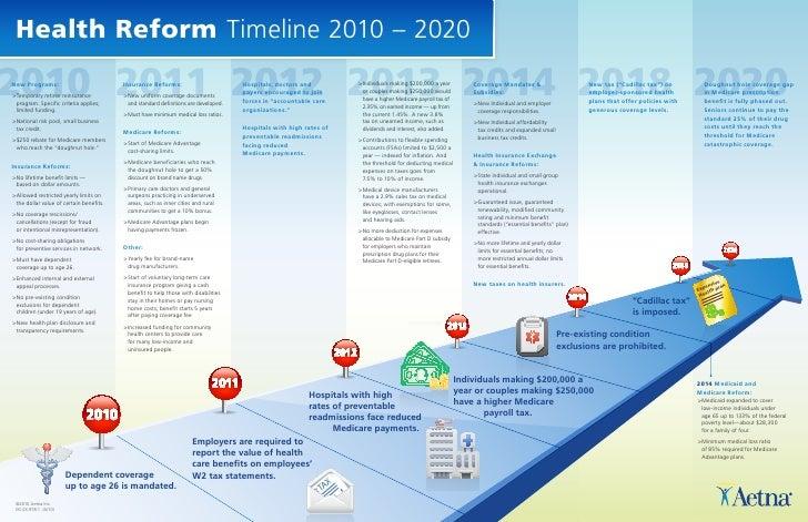 Health Reform Timeline 2010 – 20202010 2011 2012 2013 2014 2018 2020New Programs:>  Temporary retiree reinsurance  progr...