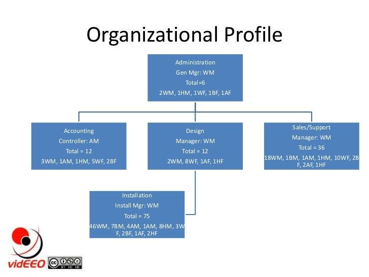 Organizational Profile