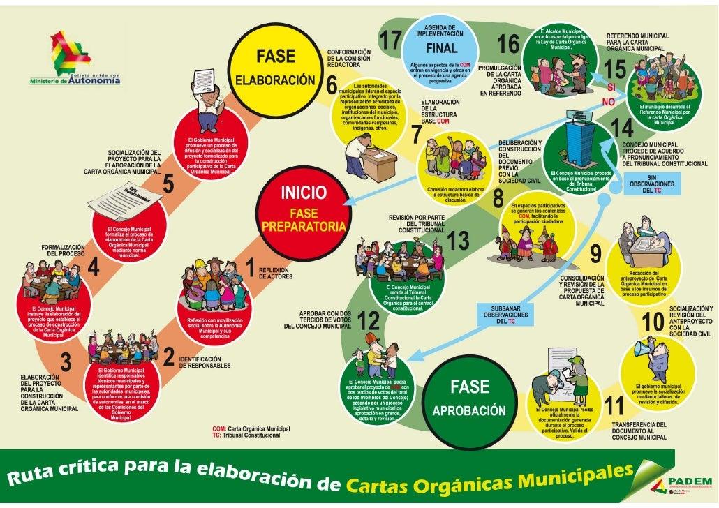 Afiche Cartas Orgánicas Municipales