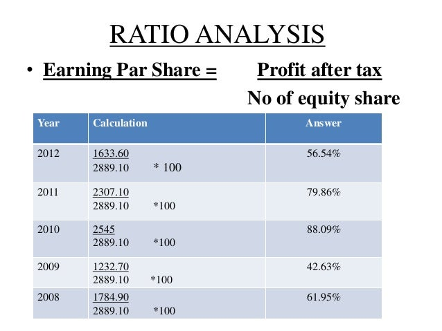 ratio analysis of maruti suzuki india limited Maruti suzuki india limited march 25,  dividend payout ratio 690% shares outstanding  maruti suzuki india ltd initiating coverage.