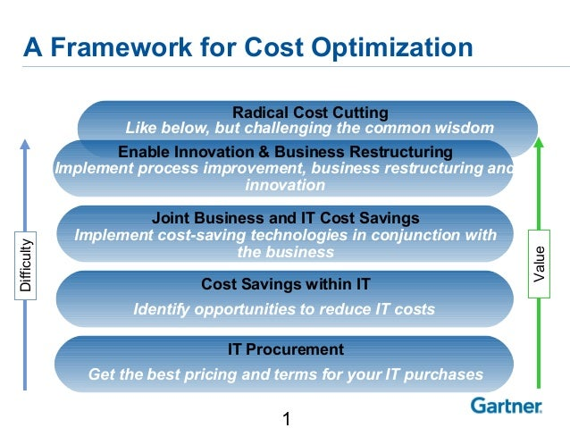 1 Radical Cost Cutting Like below, but challenging the common wisdom A Framework for Cost Optimization IT Procurement Get ...