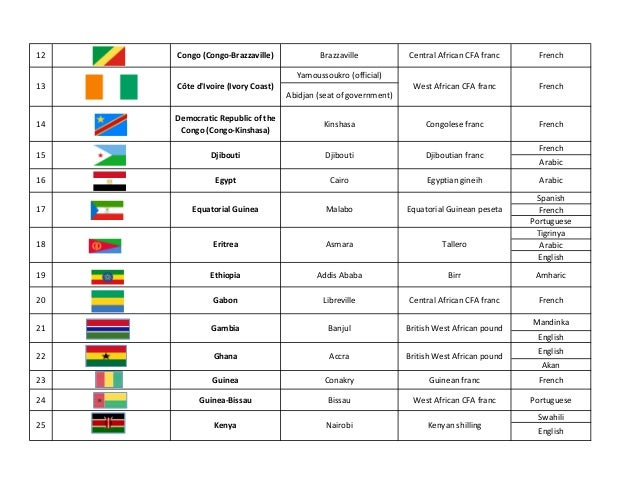 List All African Currencies Penny A Day Challenge Chart Uk - Nations and their capitals