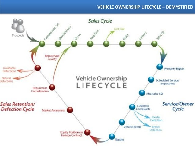 aftermarket automotive brand strategies 2013 by rahul
