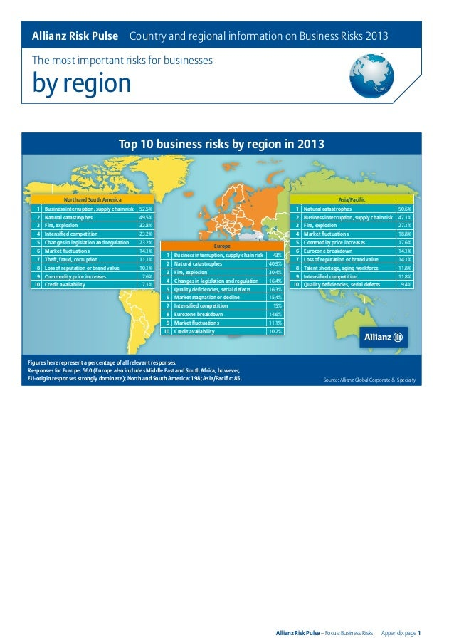Allianz Risk Pulse - Business Risks: Country Information
