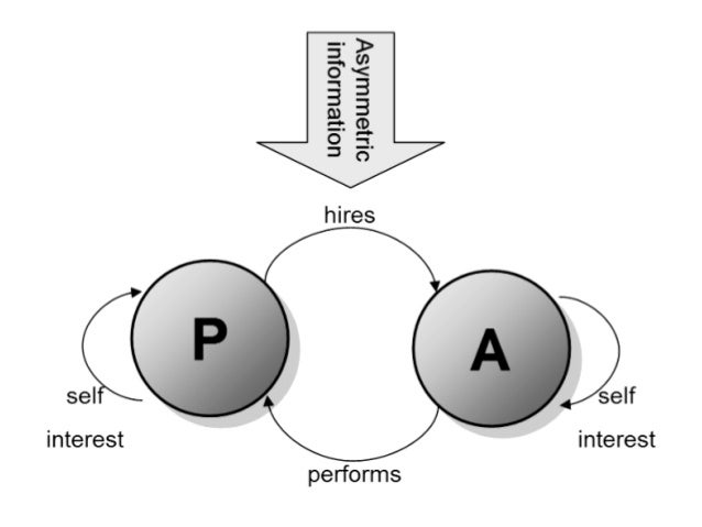 definition of agency theory Definition: the principle agent problem arises when one party (agent) agrees to work in favor of another party (principle) in return for some incentives such an agreement may incur huge costs for the agent, thereby leading to the problems of moral hazard and conflict of interest.