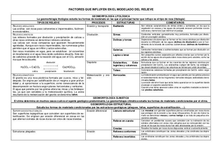 FACTORES QUE INFLUYEN EN EL MODELADO DEL RELIEVE                                                                          ...