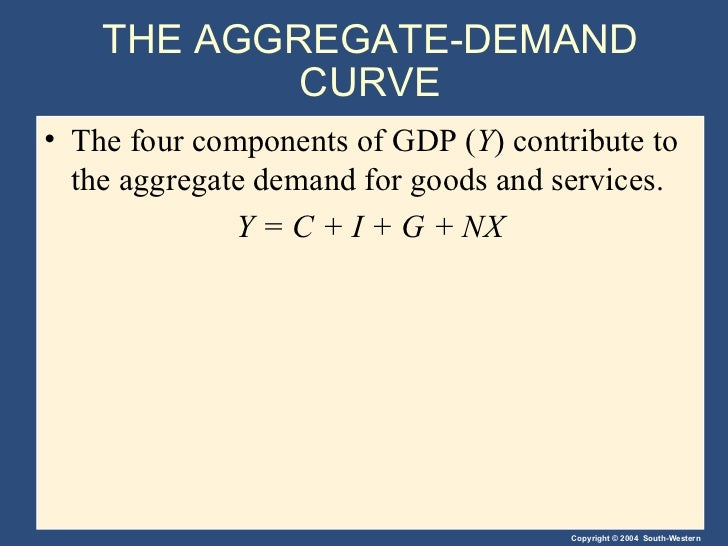 Aggregate Demand Components The Aggregate-demand Curve•
