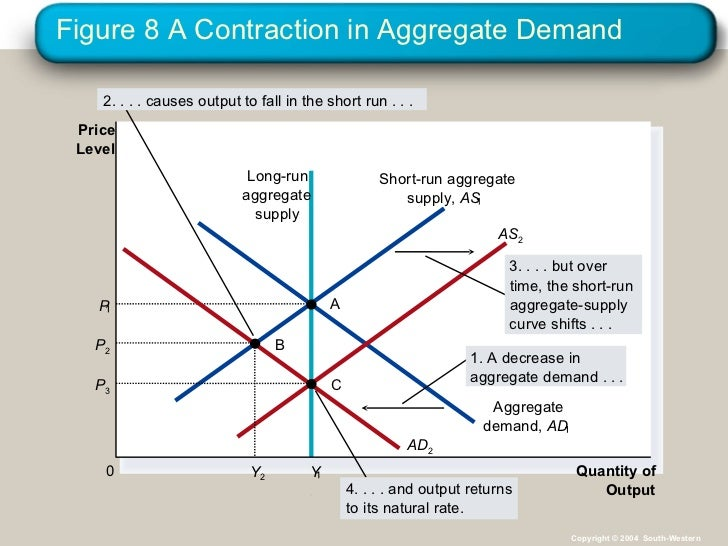 Aggregate Demand Components in Aggregate Demand 2