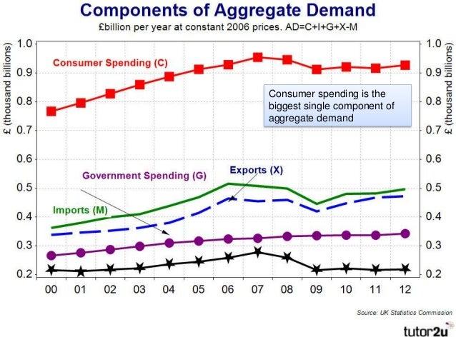Aggregate Demand Components Components of Aggregate Demand