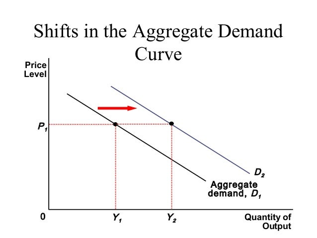 discuss how changes on aggregate demand