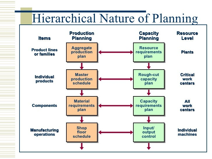 what are the major differences between aggregate planning in manufacturing and aggregate planning in Strategies for meeting demand aggregate production planning becomes a challenge when demand fluctuates over the planning horizon inventory, and subcontracting to absorb fluctuations in demand an aggregate production plan is devised annually and updated quarterly.
