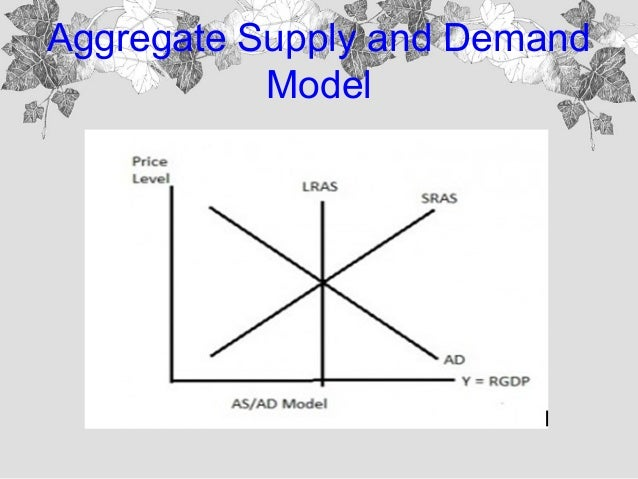 Aggregate Supply and Aggregate Demand Model