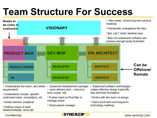 how to write software requirements How to write a software requirements specification what makes a great software requirements specification.