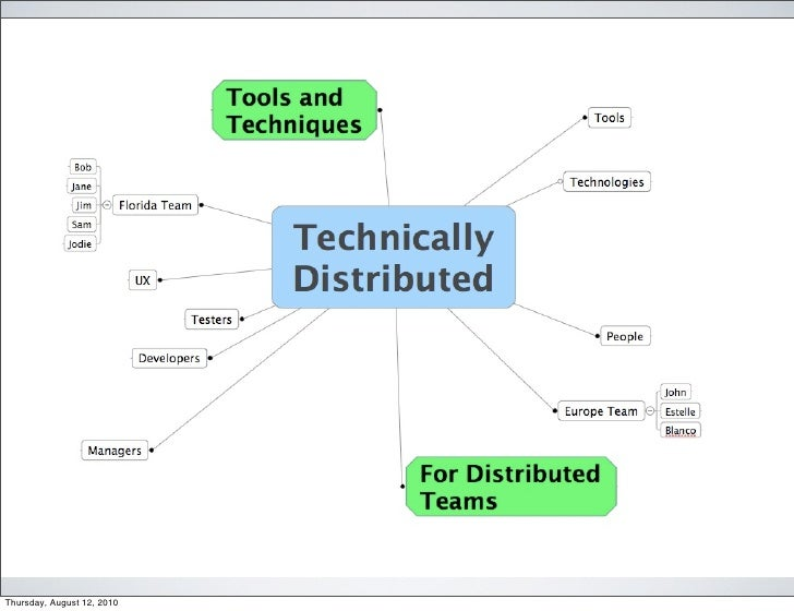 Technically Distributed - Tools and Techniques for Distributed Teams