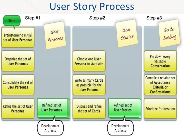 scrum user stories template - agile and user story workshop peter saddington