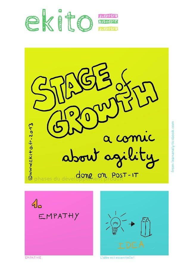 ekito ___ les phases du développement produit L'idée est essentielle !EMPATHIE fromleananalyticsbook.com