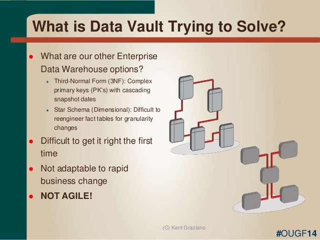 data vault in data warehouse advantages and disadvantages Scalable: once a data warehouse based on data vault 20 has been deployed to part of the enterprise  has several advantages and disadvantages.