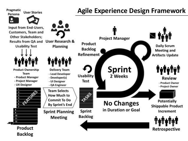 Agile Experience Design Framework