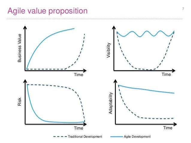business plan value proposition