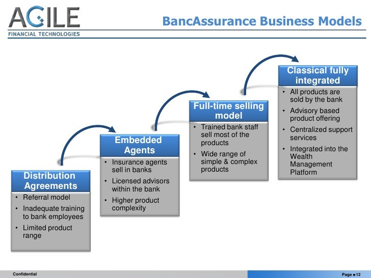 the concept of bancassurance and a