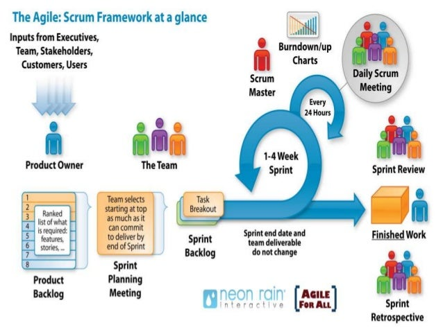 agile software development life cycleagile sdlc