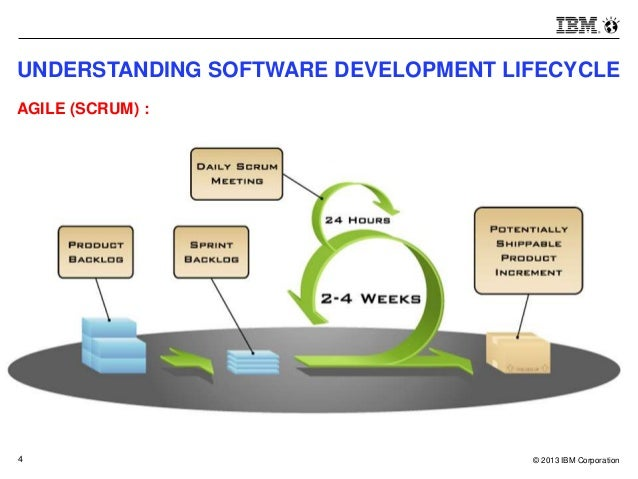 Agile infrastructure to support software development life for Sdlc vs scrum