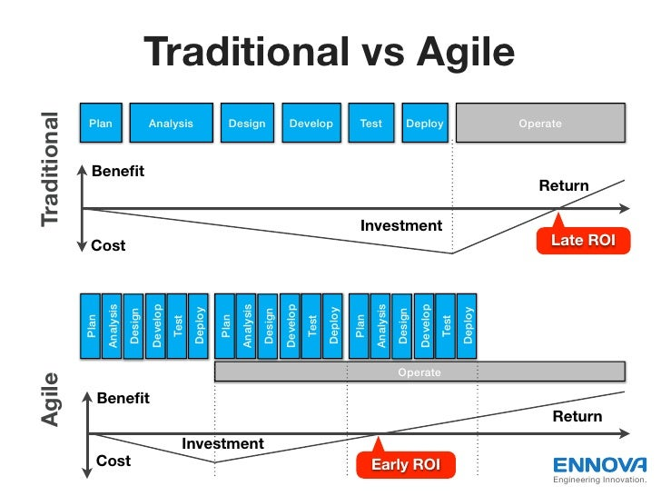 Agile introduction for Agile vs traditional methodologies