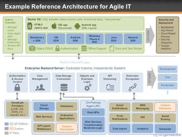 Backend Server Development Enterprise Backend Server
