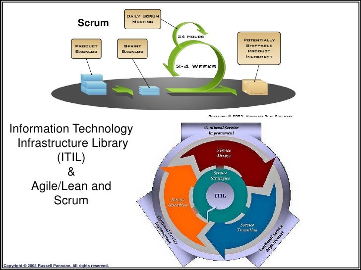 Scrum       Information Technology     Infrastructure Library             (ITIL)               &        Agile/Lean and    ...