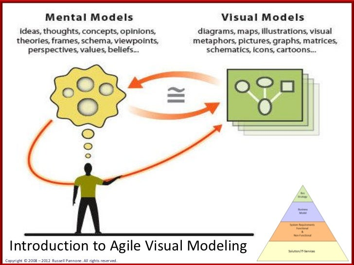 Introduction to Agile Visual ModelingCopyright © 2008 – 2012 Russell Pannone. All rights reserved.