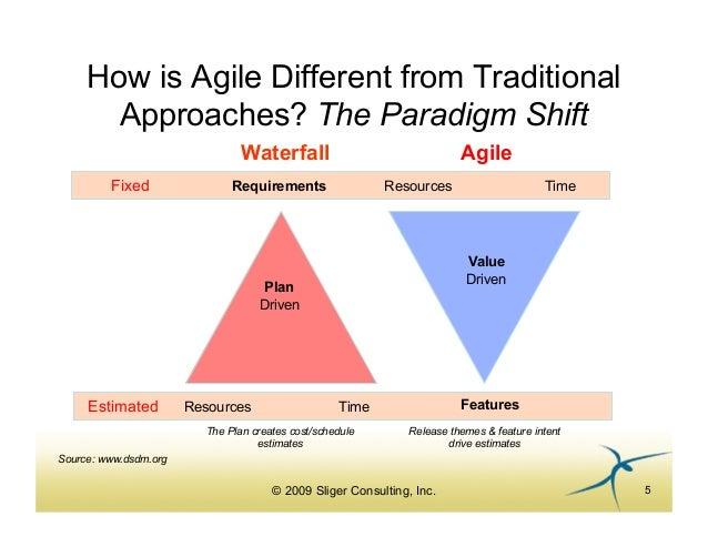 agile project management methods pdf