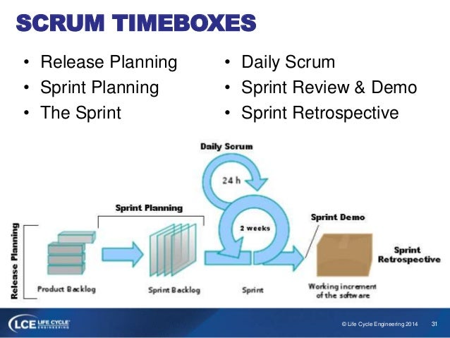 Sprint Cycle Scrum Scrum • Sprint Review