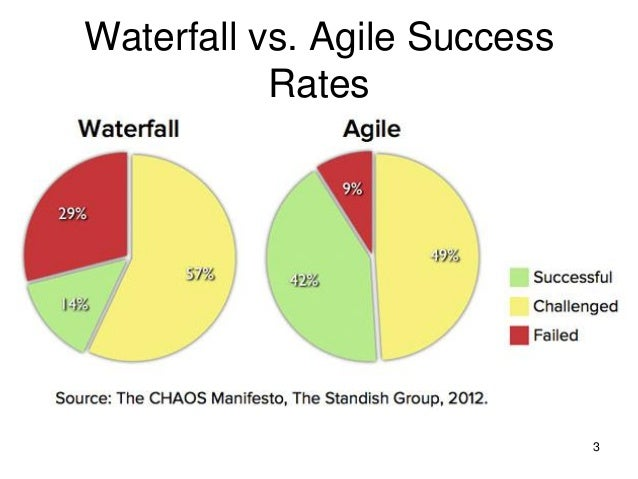 Agile ga presentations for Why agile is better than waterfall