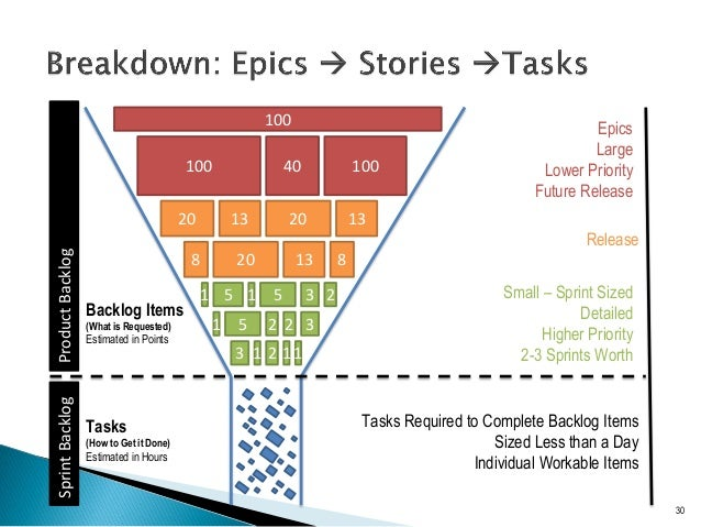 Agile Requirements Stories And Backlogs