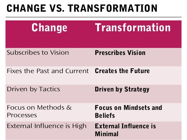 differences between strategy and approach Difference between manner and method difference between vision and mission difference between method and system difference between tactic and strategy difference between methods and techniques filed under: general management , words tagged with: approach , method , process , way.