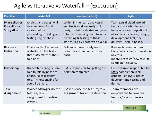 Agile vs iterative vs waterfall models for Agile vs traditional methodologies
