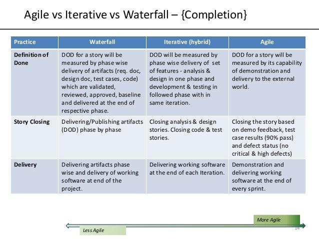 Waterfall design phase what is sdlc waterfall model for What is agile and waterfall