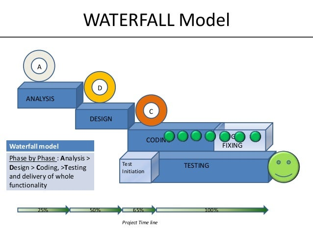 Waterfall model vs agile images for Waterfall it project management