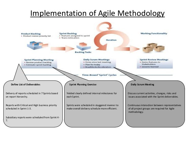 Agile vs waterfall methodology images for Waterfall methodology definition