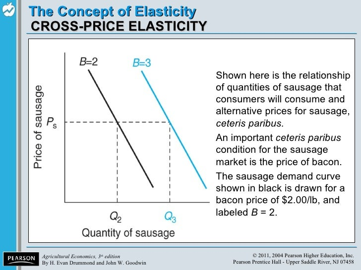 how a manager can use the concept of price elasticity of demand The concept of price elasticity of demand has a significant contribution in the field of industry, trade, and commerce the price elasticity of demand not only enables an organization to analyze economic problems, but also helps in solving managerial problems, not related to pricing decisions.