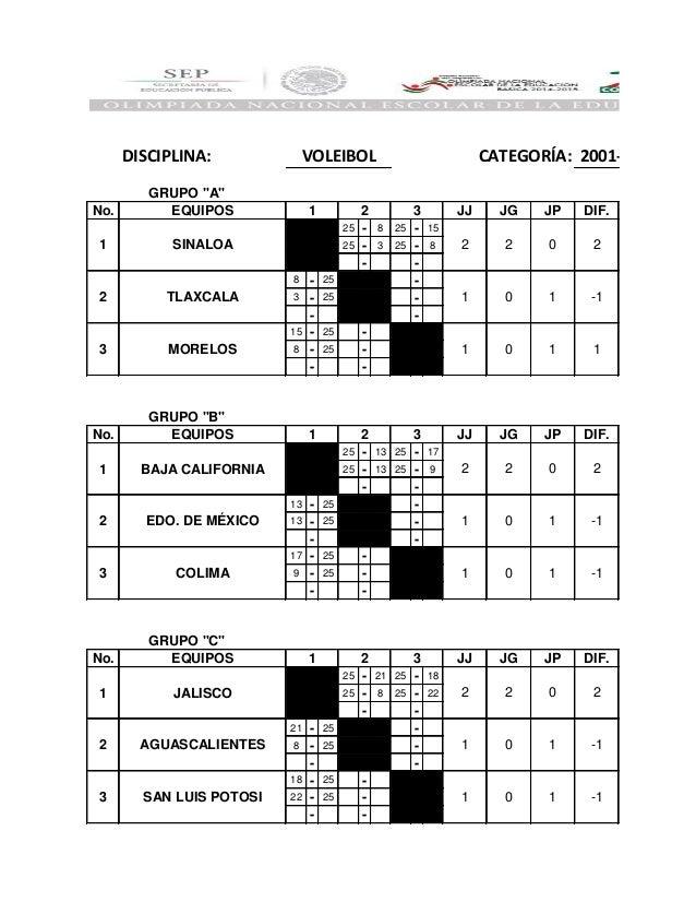 DISCIPLINA: No. EQUIPOS JJ JG JP DIF. - 25 - 8 25 - 15 - 25 - 3 25 - 8 - - - 8 - 25 - - 3 - 25 - - - - - 15 - 25 - - 8 - 2...