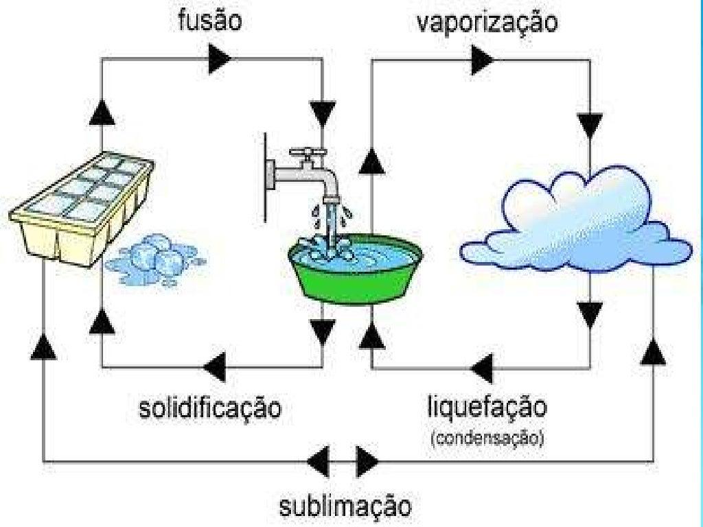 A água slide
