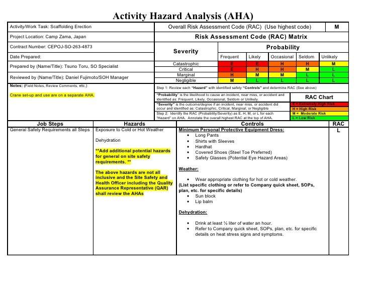 Job Hazard Analysis Worksheet | Fioradesignstudio